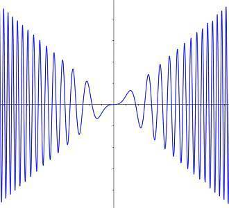 三角関数と合成関数